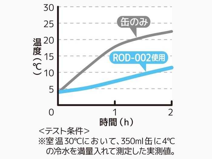サーモスの保冷缶ホルダーROD-002のグラフ